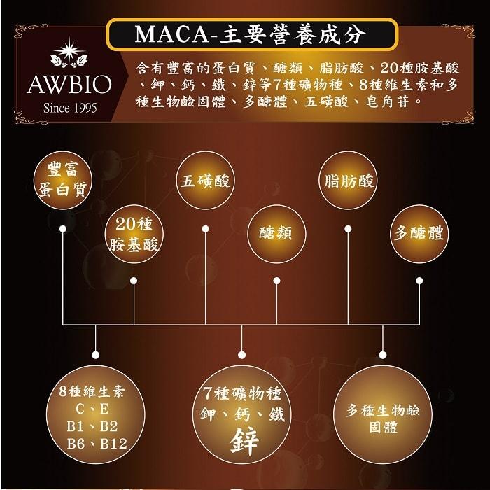 美陸生技AWBIO:MACA主要營養成分含豐富的蛋白質、醣類、脂肪酸、20種胺基酸、鉀、鈣、鐵、鋅等7種礦物種、8種維生素和多種生物鹼固體、多醣體、五磺酸、皂角苷。