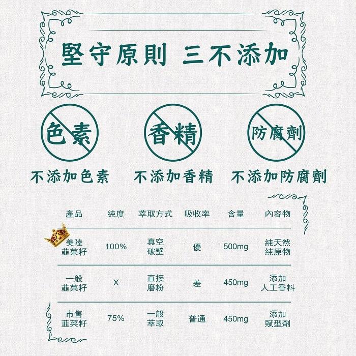 【美陸生技AWBIO】堅守原則 三不添加:不添加色素、不添加香精、不添加防腐劑,一定要選美陸韭菜籽的原因:純度100%、真空破璧萃取、吸收率優、含量500毫克、純天然純原料。