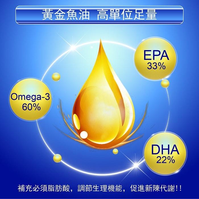 【美陸生技AWBIO】加拿大ONC魚油:黃金魚油高單位足量,Omega-3 60%、EPA 33%、DHA 22%,補充必需脂肪酸,調節生理機能,促進新陳代謝。