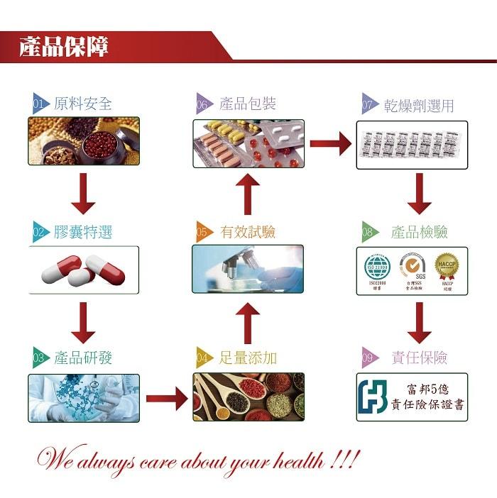 【美陸生技AWBIO】產品保障:從原料安全、膠囊特選、產品研發、足量添加、有效試驗、產品包裝、乾燥劑選用、產品檢驗、責任保險以上都是精心細選