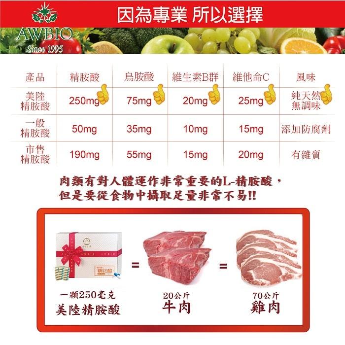 【美陸生技AWBIO】 一定要選美陸生技精胺酸的原因:每粒精胺酸250mg,烏胺酸75mg,維生素B群20mg,維他命C 25mg,純天然無調味。肉類有對人體運作非常重要的L-精胺酸,但是要從食物中攝取足量非常不易!!一顆毫克美陸精胺酸=20公斤牛肉=70公斤雞肉。